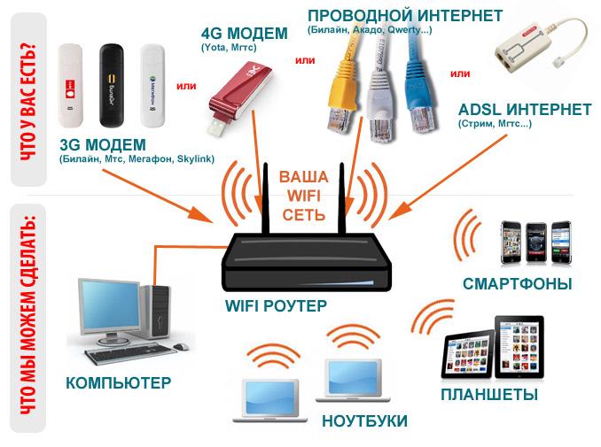 Что нужно для wi-fi в домашних условиях
